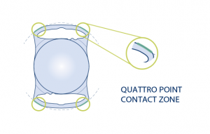 Quattro point contact zone